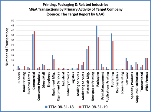 Printing Industry Merger and Acquisition Transaction Activity
