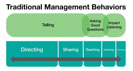 Traditional Management Behaviors
