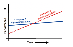 Continuous Improvement Rate Comparison