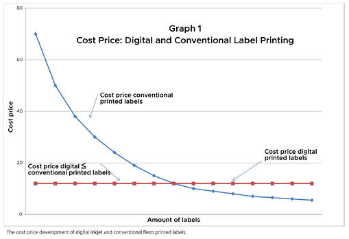 Digital vs. Conventional Label Printing Cost